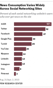 News-consumption-at social sites varies widely