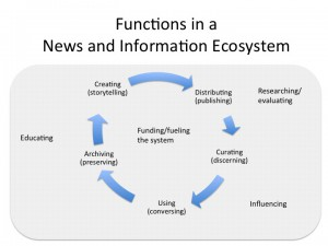 news functions in ecosystem