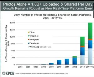 photo upload growth robust