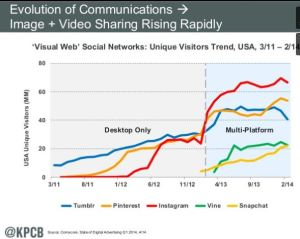 visual social networks rising