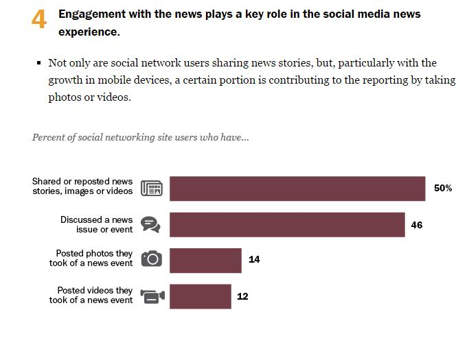 consumers engage with news