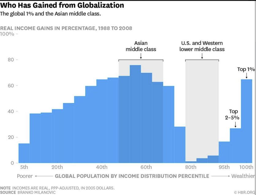 Income gains globally